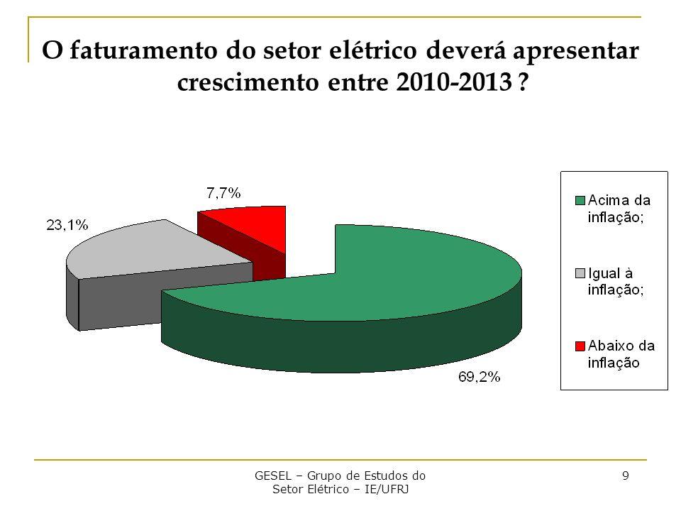 GESEL – Grupo de Estudos do Setor Elétrico – IE/UFRJ 9 O faturamento do setor elétrico deverá apresentar crescimento entre 2010-2013