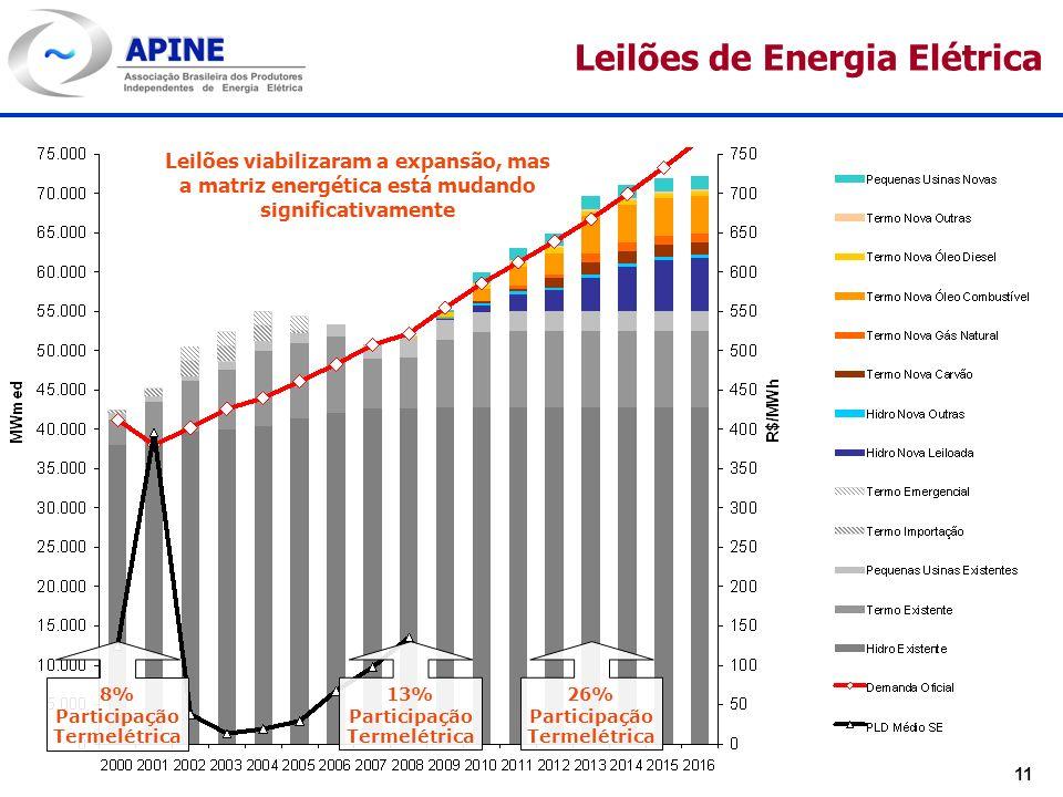 11 Leilões de Energia Elétrica Leilões viabilizaram a expansão, mas a matriz energética está mudando significativamente 8% Participação Termelétrica 1