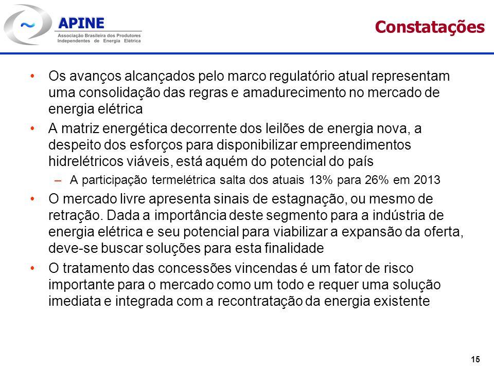 15 Constatações Os avanços alcançados pelo marco regulatório atual representam uma consolidação das regras e amadurecimento no mercado de energia elét