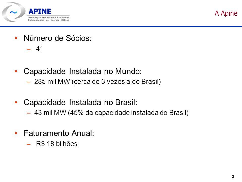 3 A Apine Número de Sócios: – 41 Capacidade Instalada no Mundo: –285 mil MW (cerca de 3 vezes a do Brasil) Capacidade Instalada no Brasil: –43 mil MW