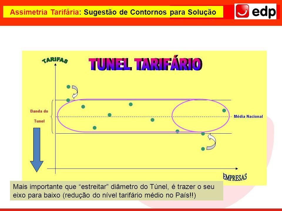 Mais importante que estreitar diâmetro do Túnel, é trazer o seu eixo para baixo (redução do nível tarifário médio no País!!) Assimetria Tarifária: Sug