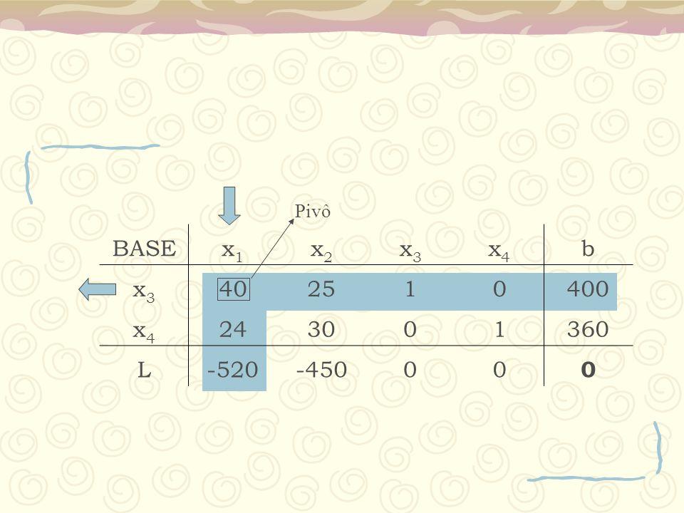 BASEx1x1 x2x2 x3x3 x4x4 b x3x3 402510400 x4x4 243001360 L-520-45000 0 Pivô