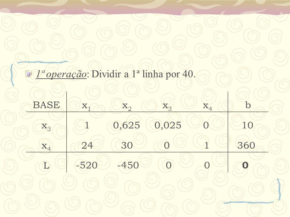 1ª operação: Dividir a 1ª linha por 40. BASEx1x1 x2x2 x3x3 x4x4 b x3x3 x4x4 L 10,625 0,025 0 10 24 30 0 1 360 -520 -450 0 0 0