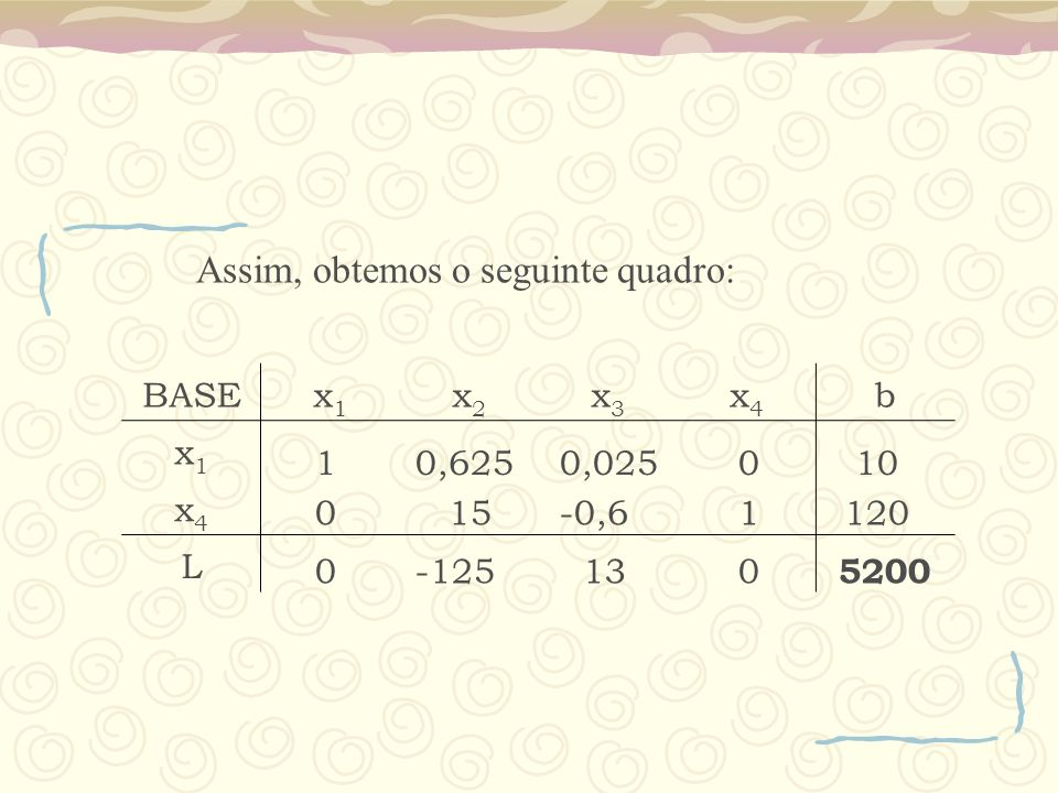 Assim, obtemos o seguinte quadro: BASEx1x1 x2x2 x3x3 x4x4 b x1x1 x4x4 L 1 0,625 0,0250 10 0 15 -0,61120 0 -125 130 5200