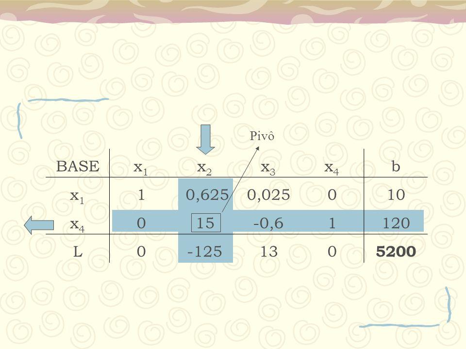 BASEx1x1 x2x2 x3x3 x4x4 b x1x1 1 0,6250,025010 x4x4 015-0,61120 L0-125130 5200 Pivô