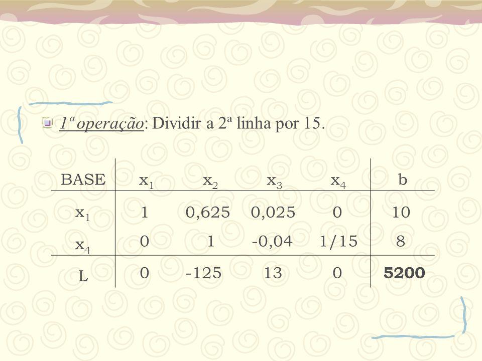 1ª operação: Dividir a 2ª linha por 15. BASEx1x1 x2x2 x3x3 x4x4 b x1x1 x4x4 L 1 0,625 0,0250 10 0 1 -0,04 1/15 8 0 -125 13 0 5200