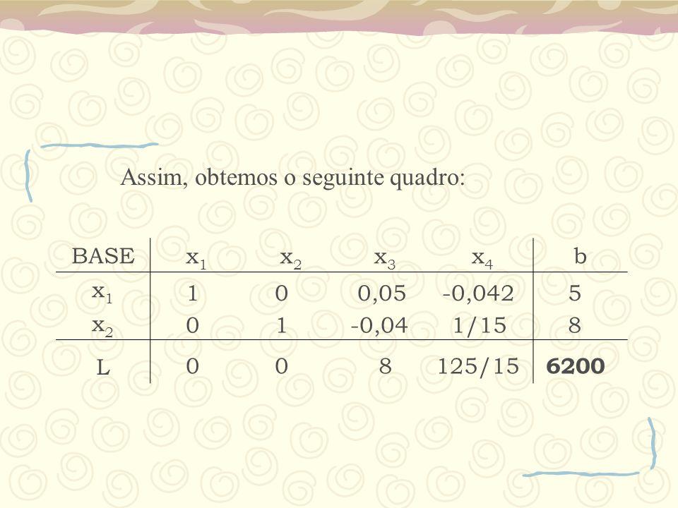 BASEx1x1 x2x2 x3x3 x4x4 b x1x1 x2x2 L Assim, obtemos o seguinte quadro: 1 0 0,05 -0,042 5 0 1 -0,04 1/15 8 0 0 8 125/15 6200