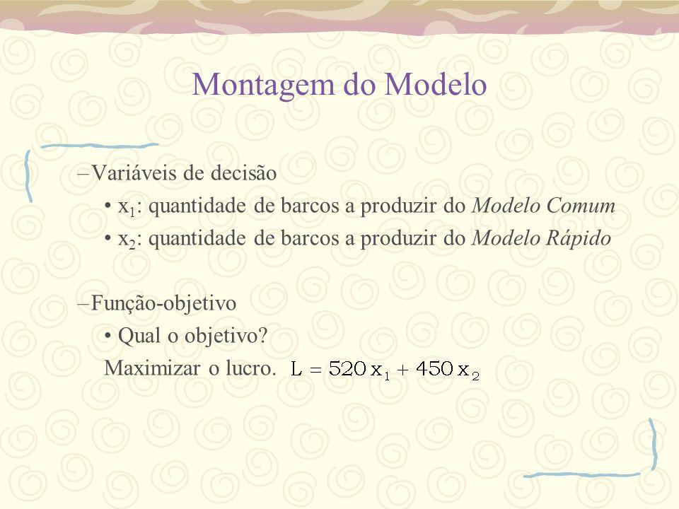 Montagem do Modelo –Variáveis de decisão x 1 : quantidade de barcos a produzir do Modelo Comum x 2 : quantidade de barcos a produzir do Modelo Rápido