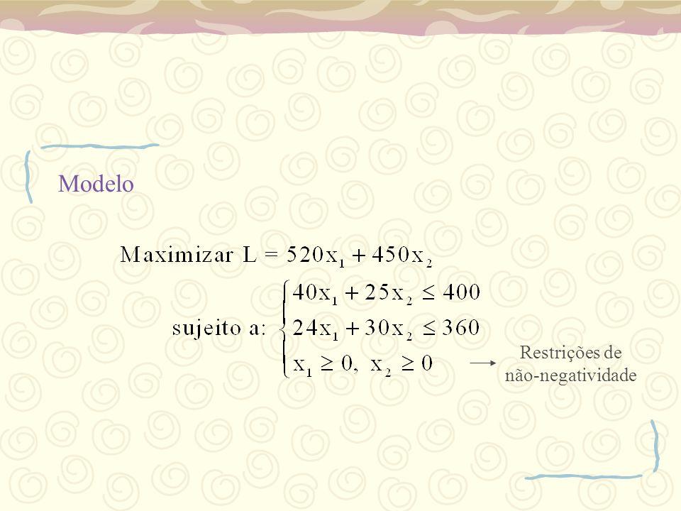 Procedimento do Método Simplex Passo 1: Introduzir as variáveis de folga. 1ª Iteração