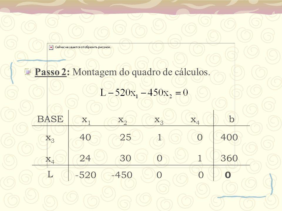 Passo 2: Montagem do quadro de cálculos. BASEx1x1 x2x2 x3x3 x4x4 b x3x3 x4x4 L 40 25 1 0400 24 30 0 1360 -520 -450 0 0 0