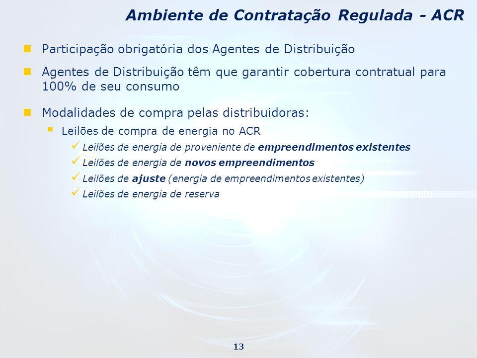 Participação obrigatória dos Agentes de Distribuição Agentes de Distribuição têm que garantir cobertura contratual para 100% de seu consumo Modalidade