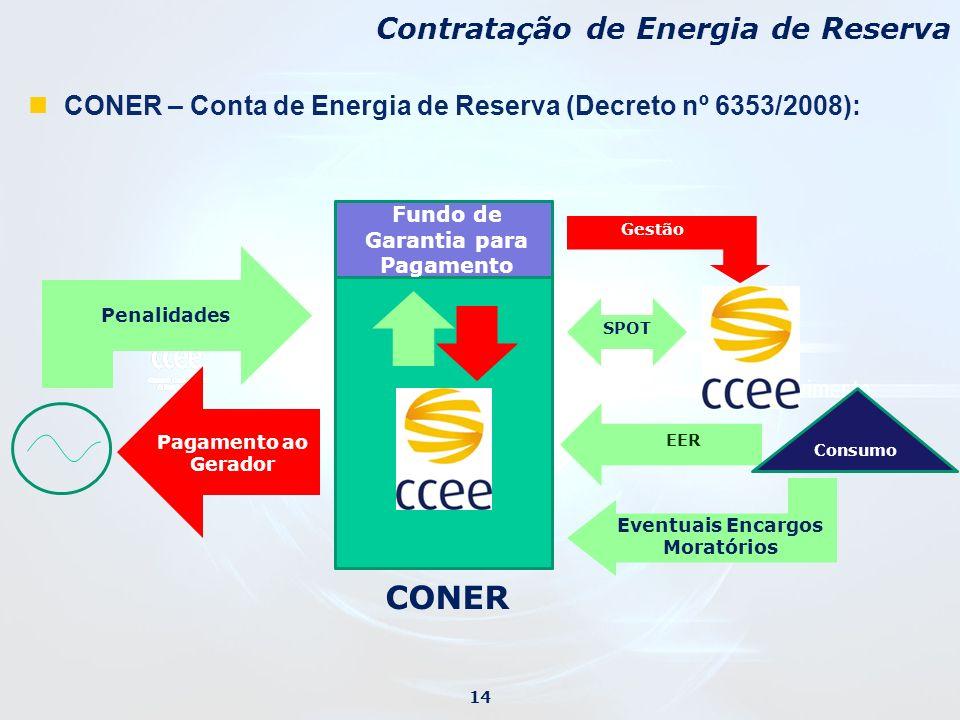 CONER – Conta de Energia de Reserva (Decreto nº 6353/2008): CONER Consumo EER Pagamento ao Gerador Eventuais Encargos Moratórios Fundo de Garantia par