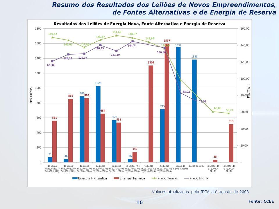 Resumo dos Resultados dos Leilões de Novos Empreendimentos, de Fontes Alternativas e de Energia de Reserva Fonte: CCEE 16 Valores atualizados pelo IPC