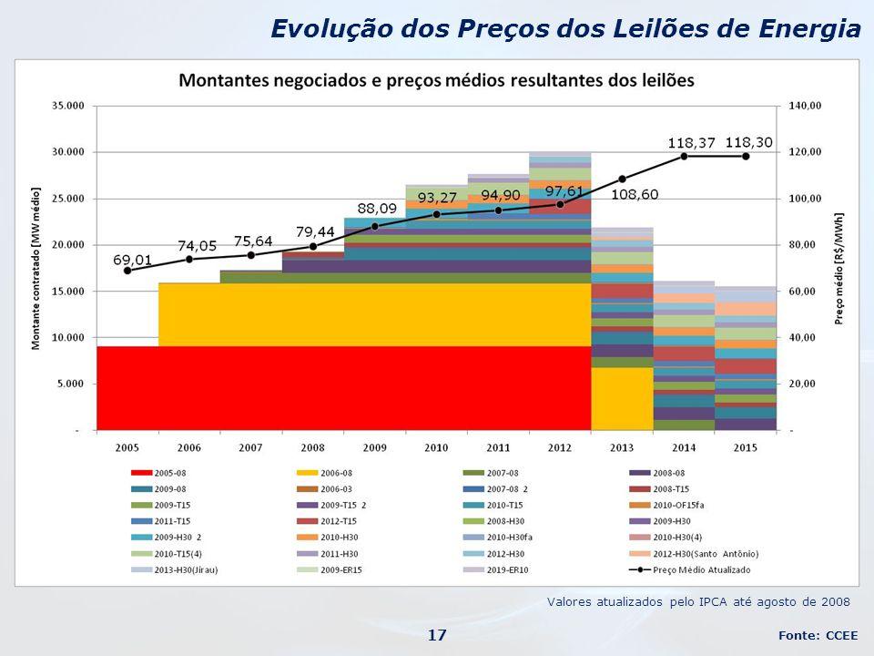 Evolução dos Preços dos Leilões de Energia Fonte: CCEE 17 Valores atualizados pelo IPCA até agosto de 2008