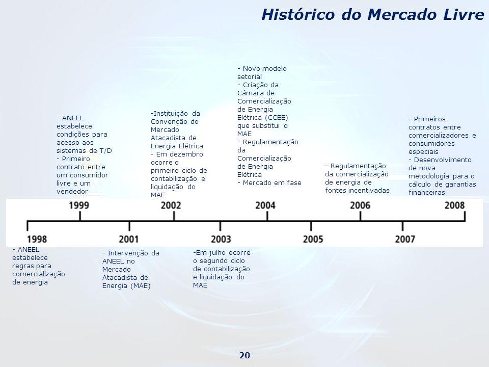 Histórico do Mercado Livre 20 - ANEEL estabelece regras para comercialização de energia - ANEEL estabelece condições para acesso aos sistemas de T/D -