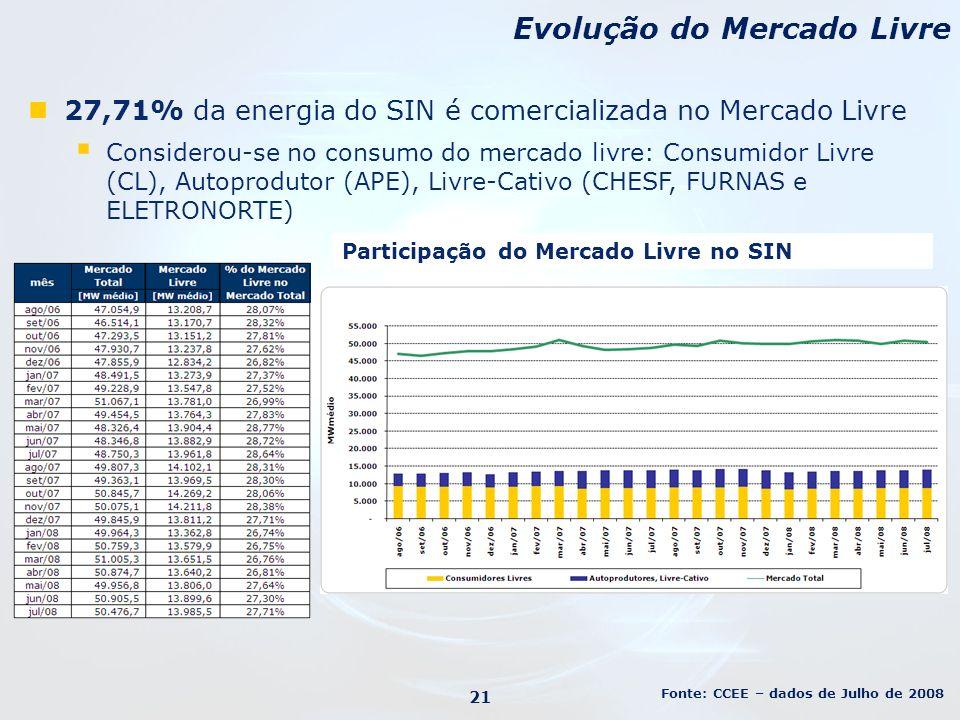 27,71% da energia do SIN é comercializada no Mercado Livre Considerou-se no consumo do mercado livre: Consumidor Livre (CL), Autoprodutor (APE), Livre