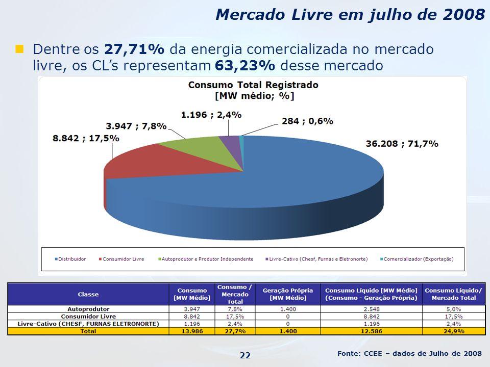 Dentre os 27,71% da energia comercializada no mercado livre, os CLs representam 63,23% desse mercado Mercado Livre em julho de 2008 22 Fonte: CCEE – d