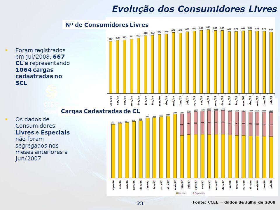Foram registrados em jul/2008, 667 CLs representando 1064 cargas cadastradas no SCL Os dados de Consumidores Livres e Especiais não foram segregados n