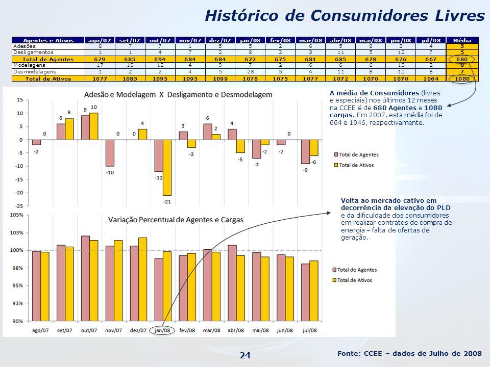 Histórico de Consumidores Livres Volta ao mercado cativo em decorrência da elevação do PLD e da dificuldade dos consumidores em realizar contratos de