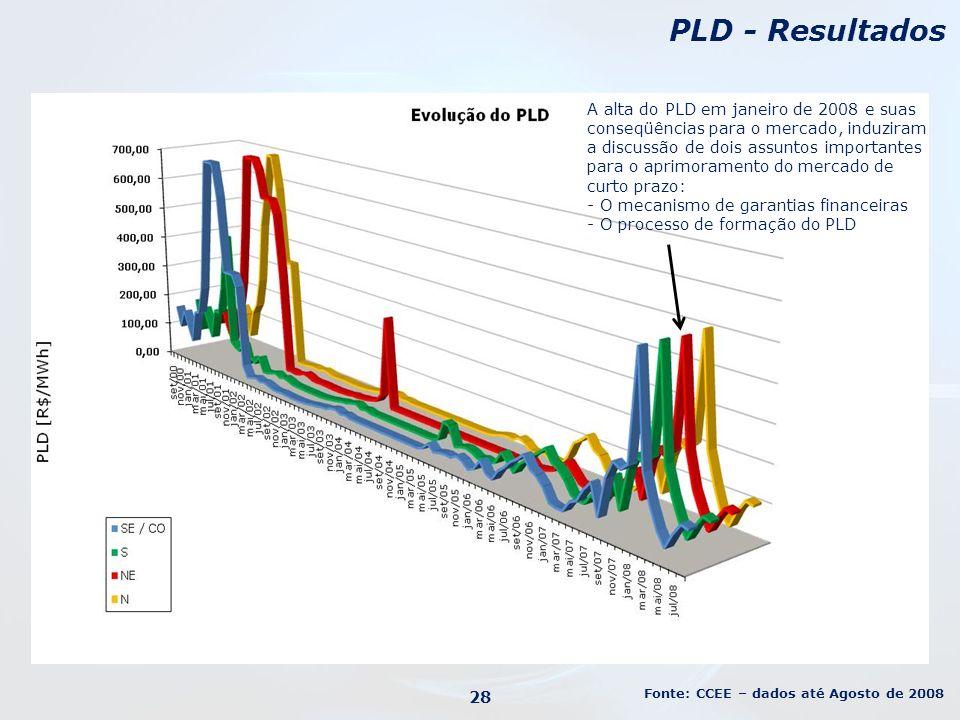 28 PLD - Resultados Fonte: CCEE – dados até Agosto de 2008 A alta do PLD em janeiro de 2008 e suas conseqüências para o mercado, induziram a discussão