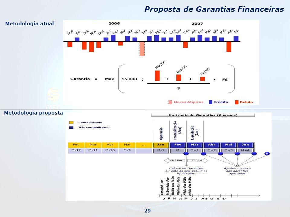 Metodologia atual Metodologia proposta Proposta de Garantias Financeiras 29 Metodologia proposta