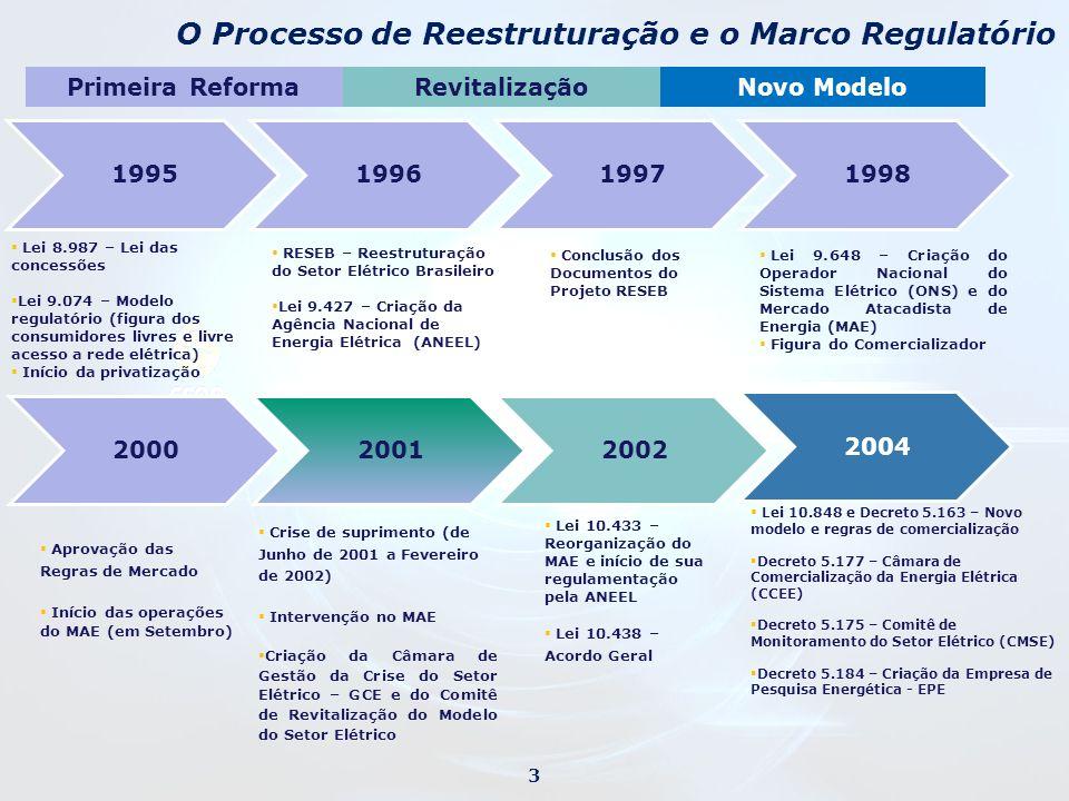 O Processo de Reestruturação e o Marco Regulatório Lei 8.987 – Lei das concessões Lei 9.074 – Modelo regulatório (figura dos consumidores livres e liv