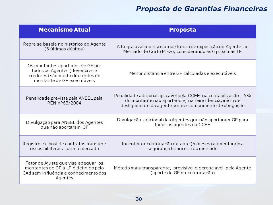 Mecanismo AtualProposta Regra se baseia no histórico do Agente (3 últimos débitos) A Regra avalia o risco atual/futuro de exposição do Agente ao Merca