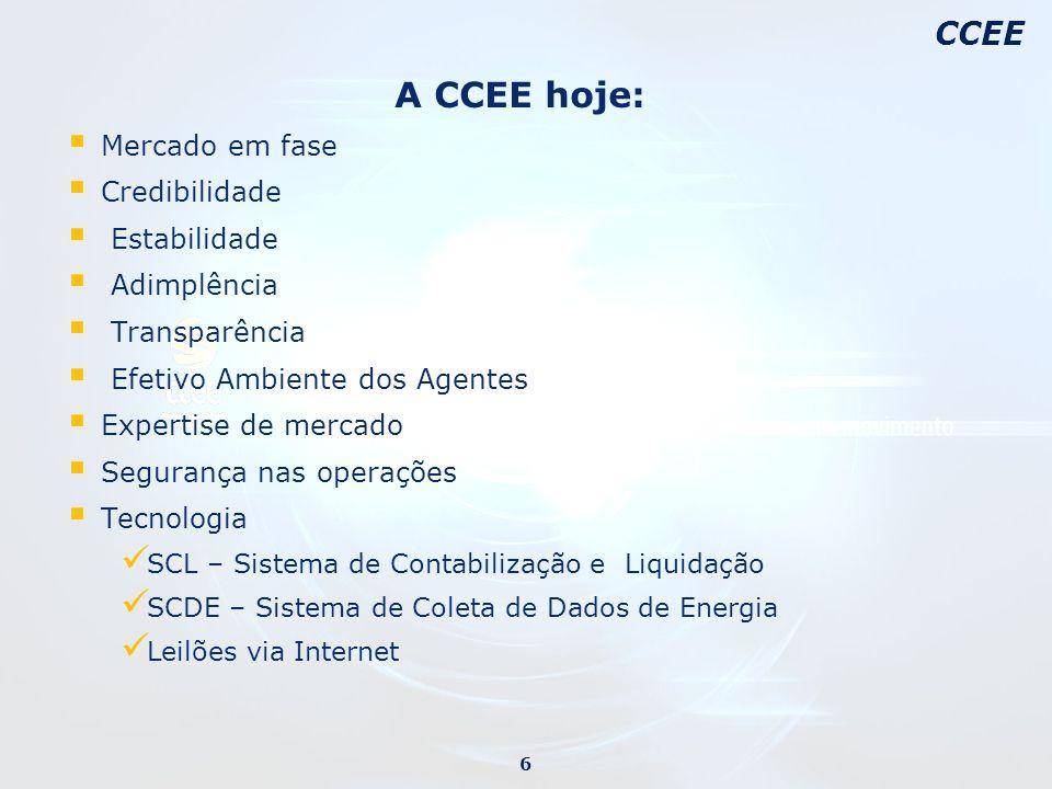 A CCEE hoje: Mercado em fase Credibilidade Estabilidade Adimplência Transparência Efetivo Ambiente dos Agentes Expertise de mercado Segurança nas oper