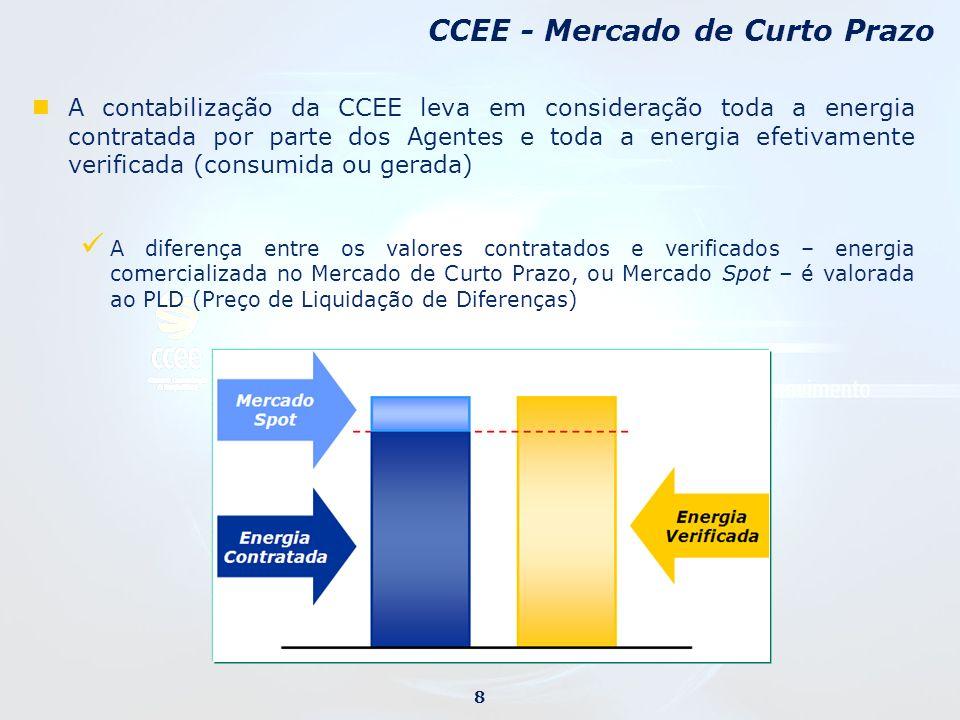 A contabilização da CCEE leva em consideração toda a energia contratada por parte dos Agentes e toda a energia efetivamente verificada (consumida ou g