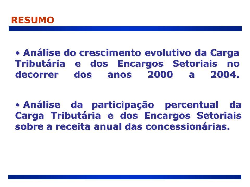 Análise do crescimento evolutivo da Carga Tributária e dos Encargos Setoriais no decorrer dos anos 2000 a 2004. Análise do crescimento evolutivo da Ca