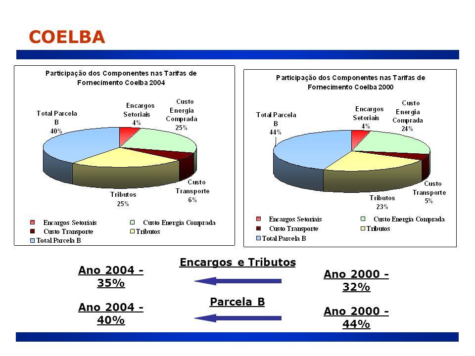 Encargos e Tributos Ano 2000 - 32% Ano 2004 - 35% Parcela B Ano 2000 - 44% Ano 2004 - 40%