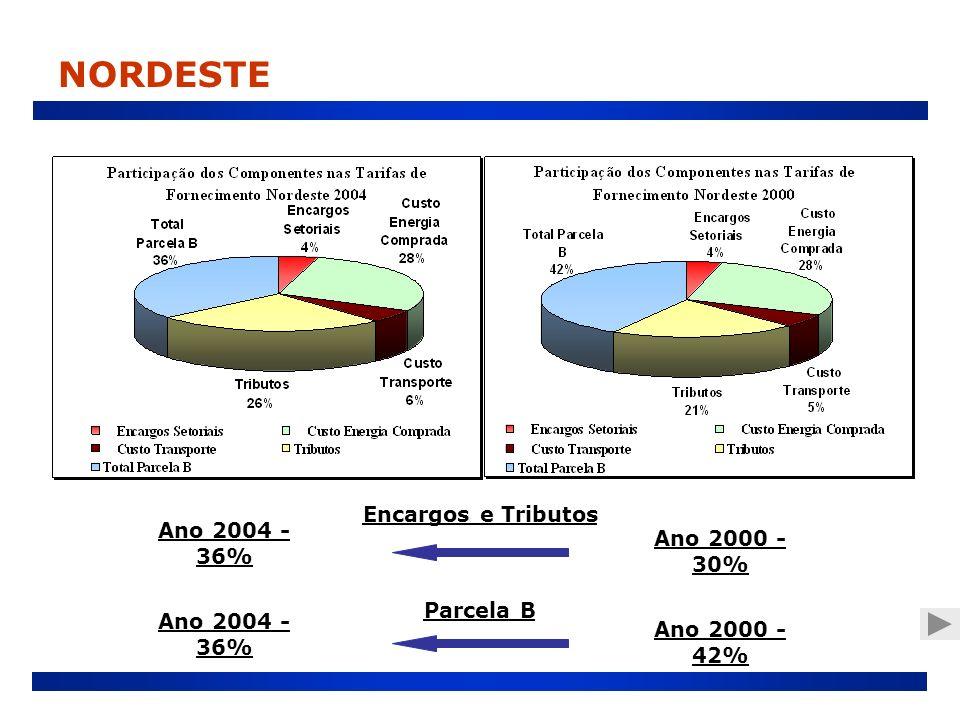 Encargos e Tributos Ano 2000 - 30% Ano 2004 - 36% Parcela B Ano 2000 - 42% Ano 2004 - 36%