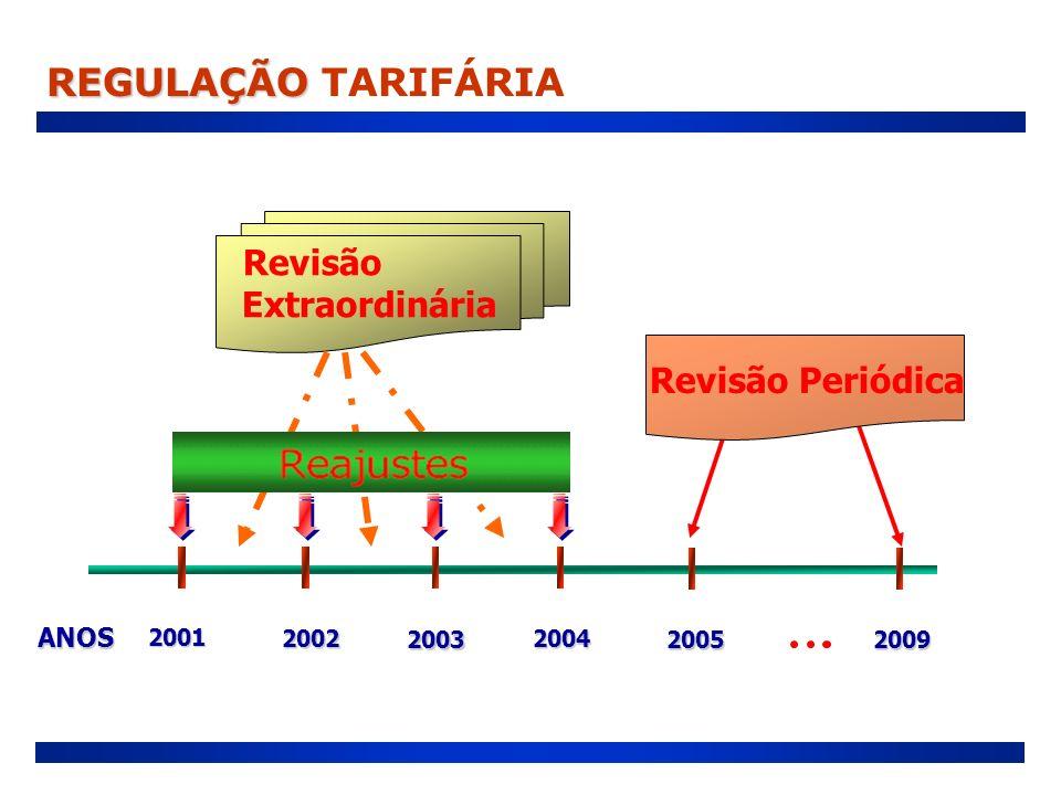 ANOS 2001 2001 2004 2004 2003 2003 2002 2002 2005 2005 2009 2009 Revisão Extraordinária Revisão Periódica REGULAÇÃO REGULAÇÃO TARIFÁRIA