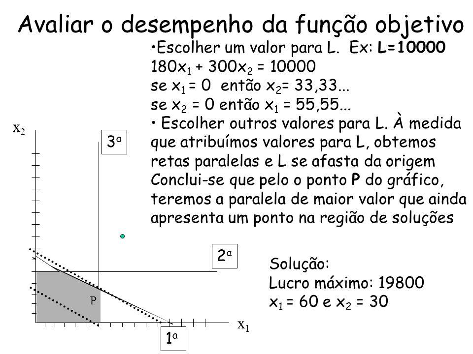 Avaliar o desempenho da função objetivo Escolher um valor para L. Ex: L=10000 180x 1 + 300x 2 = 10000 se x 1 = 0 então x 2 = 33,33... se x 2 = 0 então