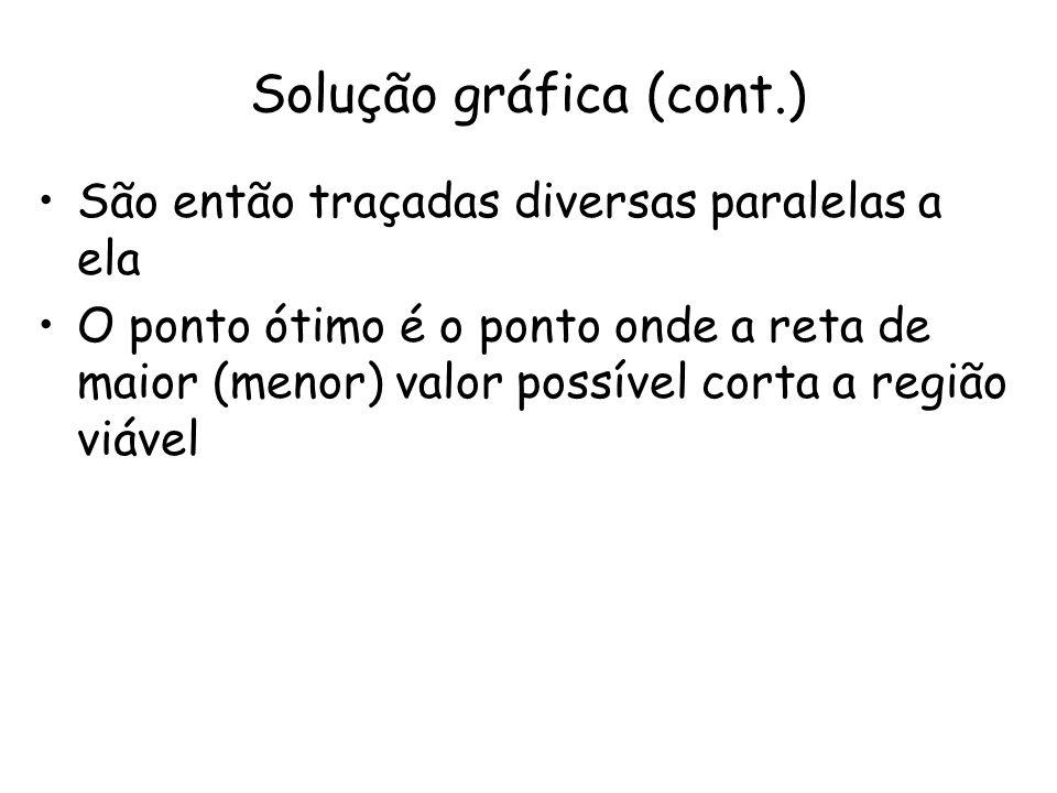 São então traçadas diversas paralelas a ela O ponto ótimo é o ponto onde a reta de maior (menor) valor possível corta a região viável Solução gráfica