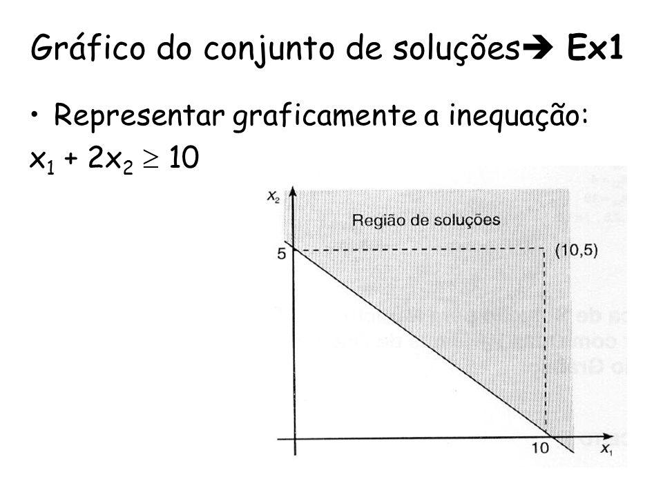 Gráfico do conjunto de soluções Ex1 Representar graficamente a inequação: x 1 + 2x 2 10