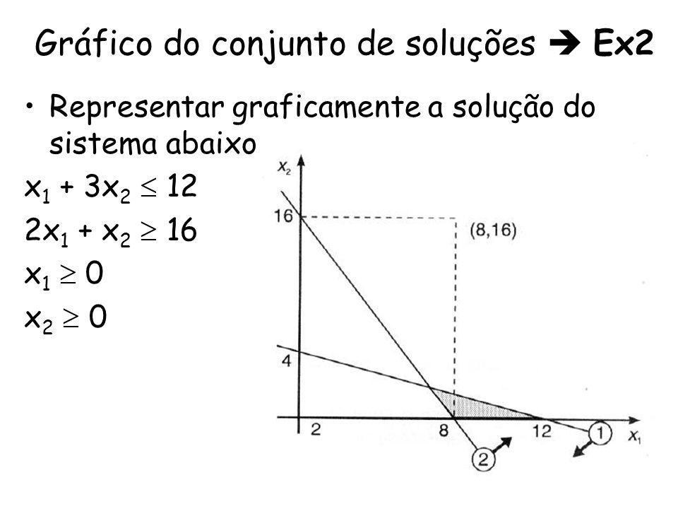 Representar graficamente a solução do sistema abaixo: x 1 + 3x 2 12 2x 1 + x 2 16 x 1 0 x 2 0 Gráfico do conjunto de soluções Ex2