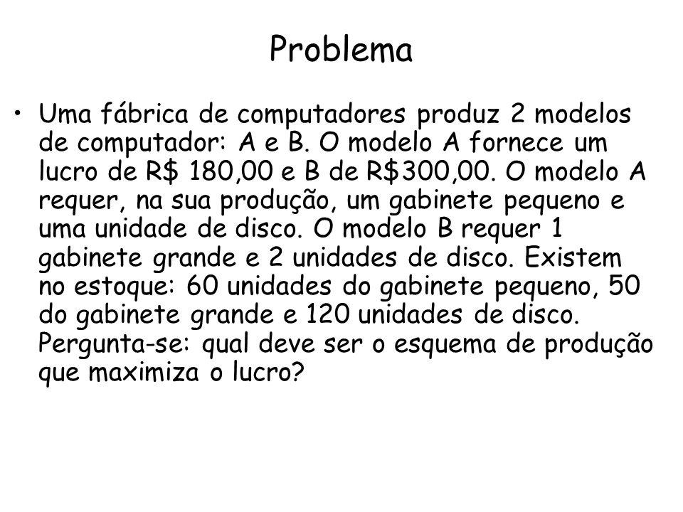 Problema Uma fábrica de computadores produz 2 modelos de computador: A e B. O modelo A fornece um lucro de R$ 180,00 e B de R$300,00. O modelo A reque