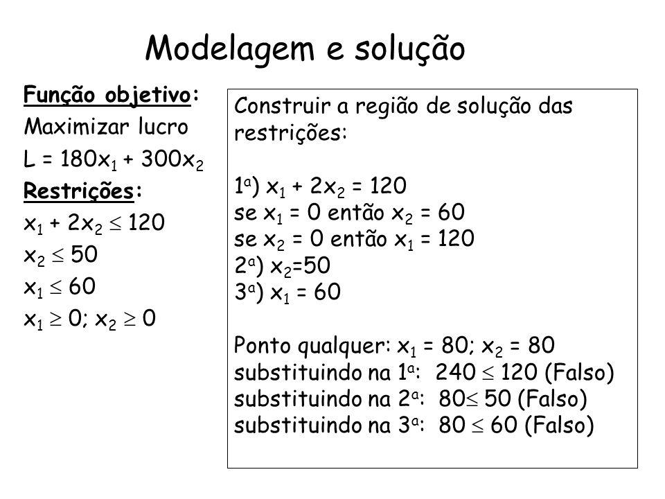 Modelagem e solução Função objetivo: Maximizar lucro L = 180x 1 + 300x 2 Restrições: x 1 + 2x 2 120 x 2 50 x 1 60 x 1 0; x 2 0 Construir a região de s