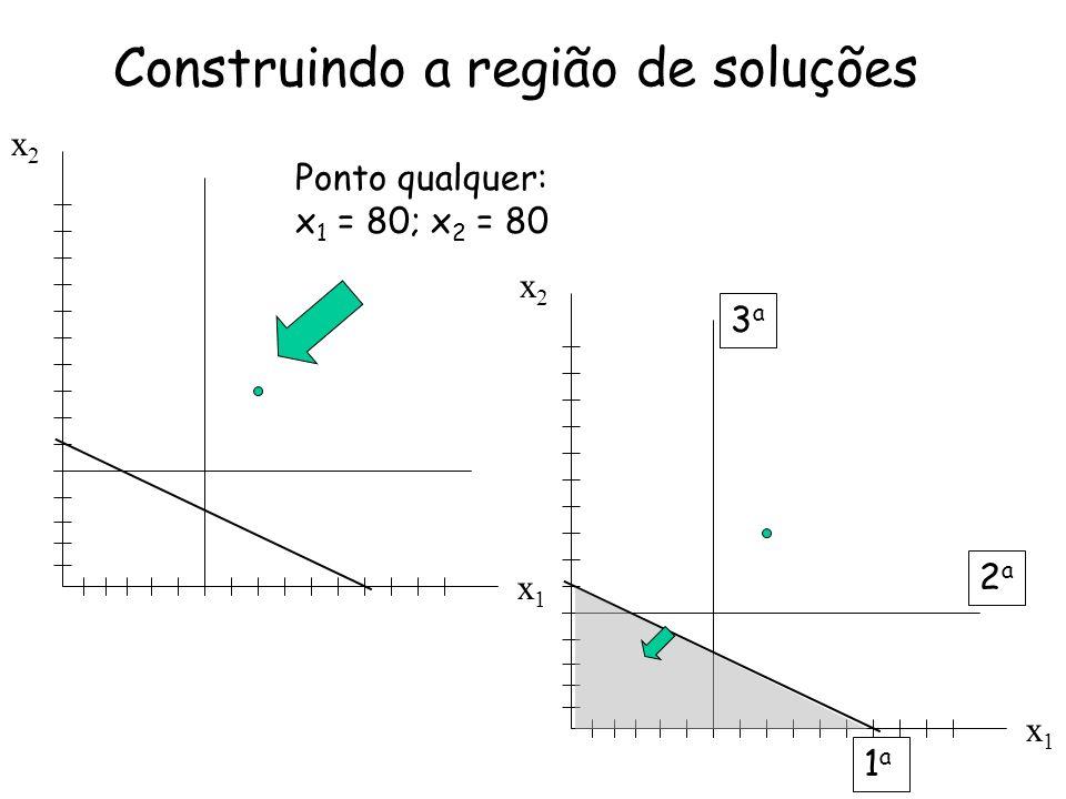 Ponto qualquer: x 1 = 80; x 2 = 80 x2x2 x1x1 x2x2 x1x1 3a3a 2a2a 1a1a Construindo a região de soluções