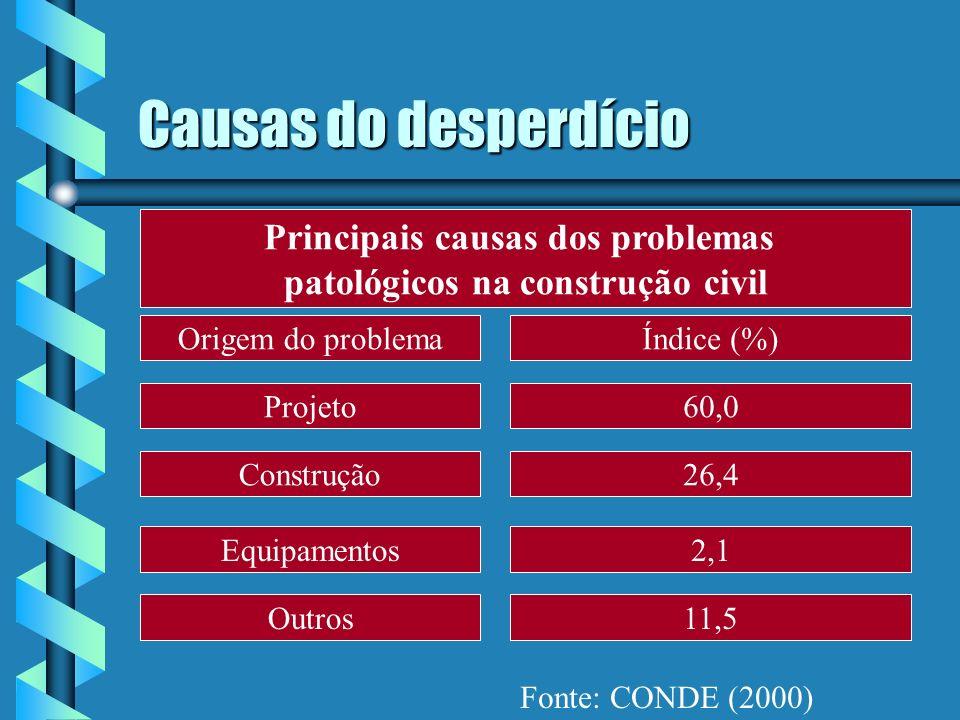 Causas do desperdício Principais causas dos problemas patológicos na construção civil Origem do problemaÍndice (%) 2,1 26,4 60,0Projeto Construção Equ