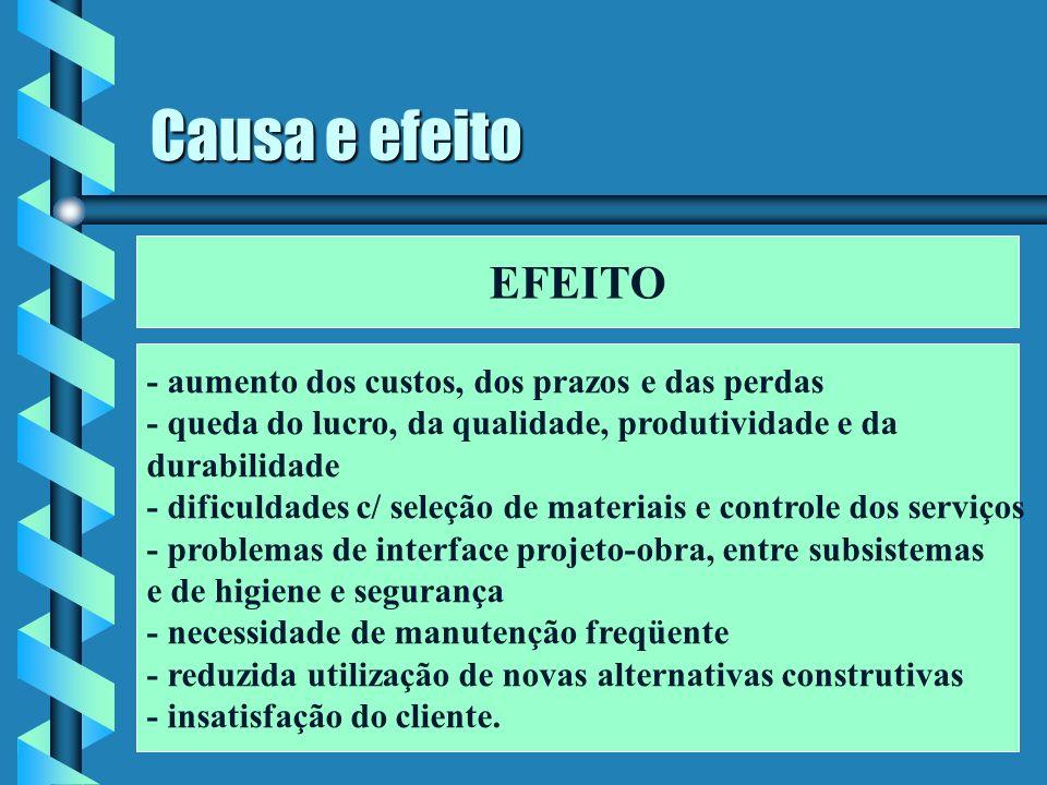 Causa e efeito EFEITO - aumento dos custos, dos prazos e das perdas - queda do lucro, da qualidade, produtividade e da durabilidade - dificuldades c/