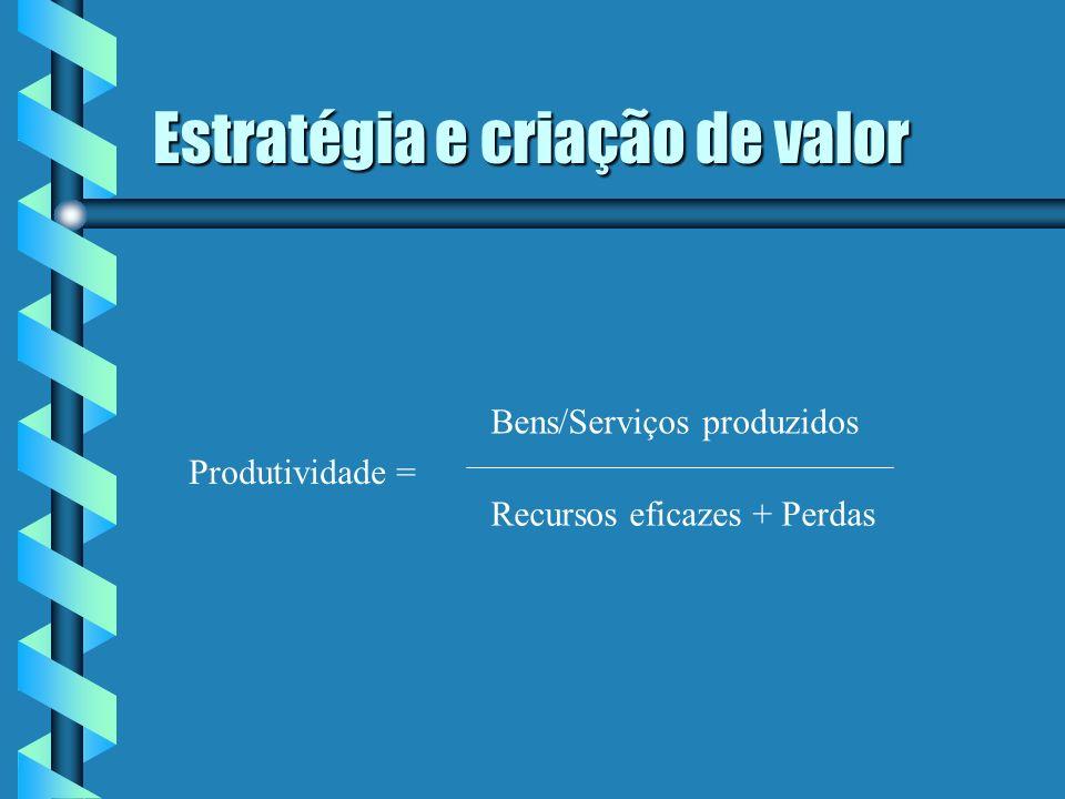 Estratégia e criação de valor Produtividade = Bens/Serviços produzidos Recursos eficazes + Perdas