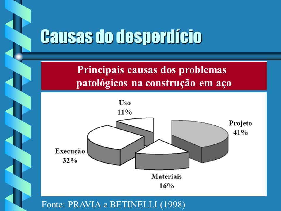Causas do desperdício Principais causas dos problemas patológicos na construção em aço Fonte: PRAVIA e BETINELLI (1998)