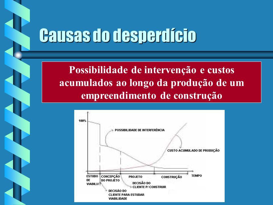 Causas do desperdício Possibilidade de intervenção e custos acumulados ao longo da produção de um empreendimento de construção