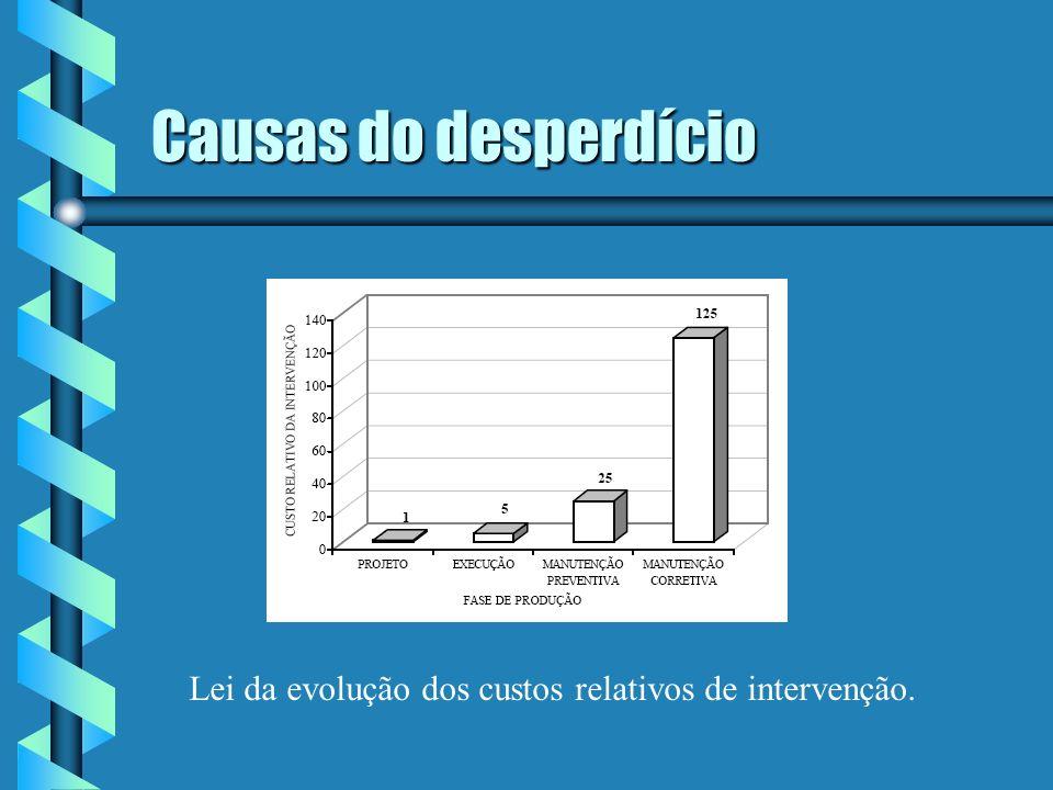 Causas do desperdício Lei da evolução dos custos relativos de intervenção.