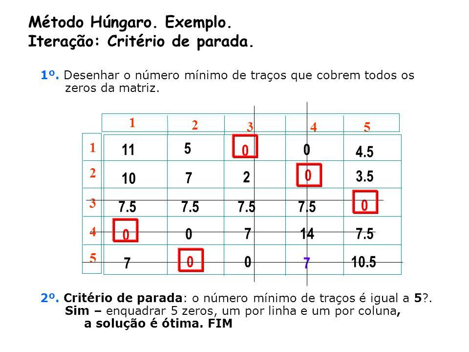 ©2000-2001 Prof.ª Gladys Castillo 13 1 2 3 4 5 1 2 3 4 5 11 5 0 0 4.5 10 7.5 0 7 7 2 0 0 7 0 0 14 7 3.5 0 7.5 10.5 Método Húngaro. Exemplo. Iteração: