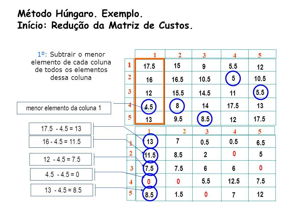 ©2000-2001 Prof.ª Gladys Castillo 10 1 1 2 2 3 3 4 4 5 5 1 1 2 2 3 3 4 4 5 5 12.5 6.5 0 0 6 11.5 7.5 0 8.5 2 7.56 0 1.5 5.5 0 0 6 12.5 7 5 0 7.5 12 2º: Subtrair o menor elemento de cada linha de todos os elementos dessa linha 1 2 3 4 5 1 2 3 4 5 13 7 0.5 6.5 11.5 7.5 0 8.5 2 7.56 0 1.5 5.5 0 0 6 12.5 7 5 0 7.5 12 Existe empate na escolha do menor elemento da linha 1 (igual a 0.5).