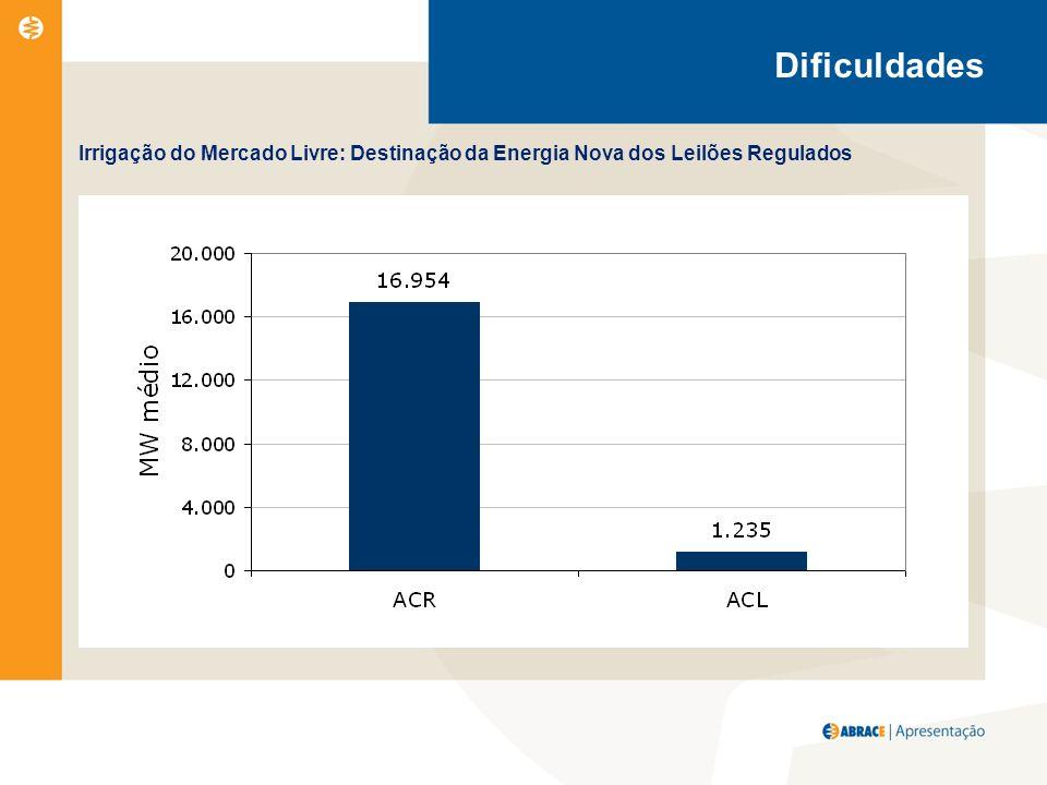 Irrigação do Mercado Livre: Destinação da Energia Nova dos Leilões Regulados Dificuldades