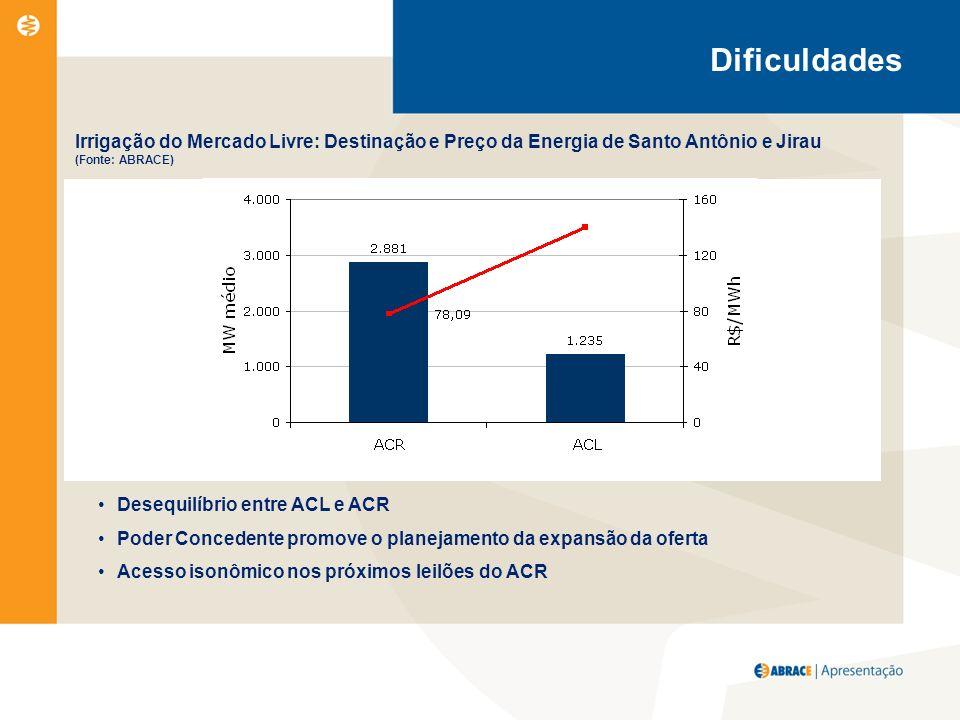 Irrigação do Mercado Livre: Destinação e Preço da Energia de Santo Antônio e Jirau (Fonte: ABRACE) Desequilíbrio entre ACL e ACR Poder Concedente promove o planejamento da expansão da oferta Acesso isonômico nos próximos leilões do ACR Dificuldades